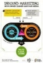 An Inbound Marketing model for 2013 [New infographic] - Smart Insights Digital Marketing Advice | Winning Digital Strategies | Scoop.it