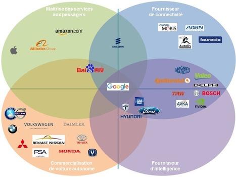 Cartographie des acteurs de la voiture autonome l Themavision | Mobilités | Scoop.it