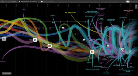 L'évolution constante des outils et des pratiques du web | Métiers du web | SEO, réseaux sociaux, stratégie digitale, contenu et blablabla. | Scoop.it