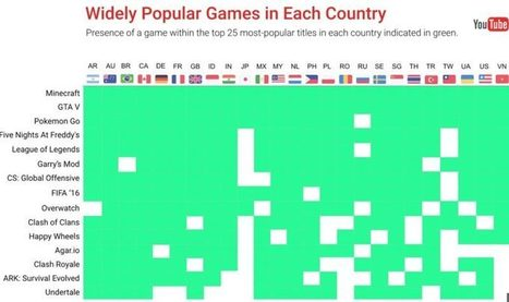 Here are the top 25 most-popular games on YouTube bycountry | Scopely Industry Digest | Scoop.it