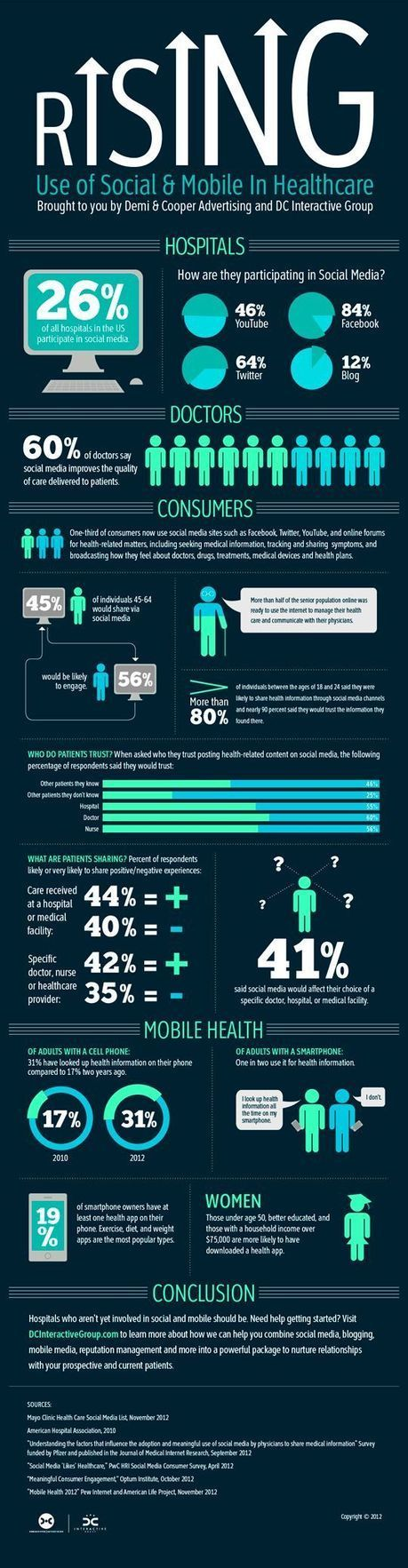Infographic: 41 percent of patients say social media affects hospital choice | Digital Marketing Pharma | Scoop.it
