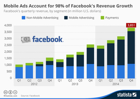Mobile is 98% of Facebook revenue growth: Statista - Chart of the Day | social media | Scoop.it