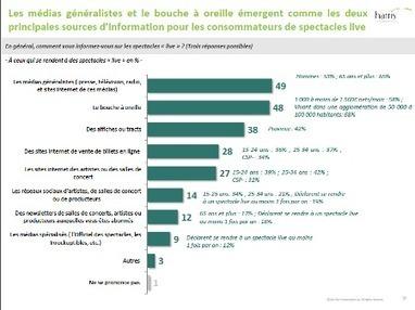 Les Français aiment le live, selon le Prodiss | Music business, communication & marketing news feed | Scoop.it