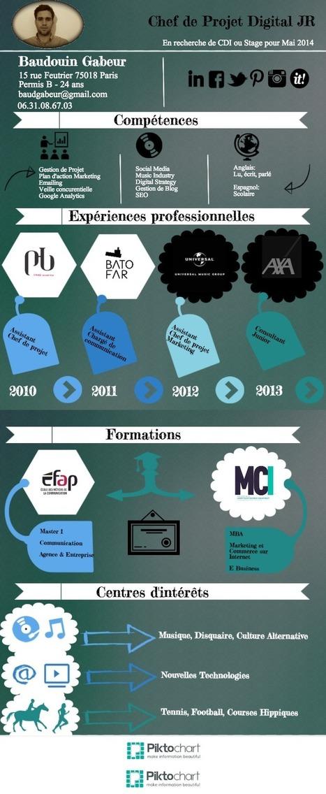 CV Baudouin Gabeur / Infographie | Digital Music News | Scoop.it
