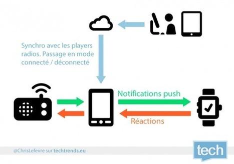 Comment la montre connectée peut-elle faire évoluer la radio ou un autre média?   Innovation & Technology   Scoop.it