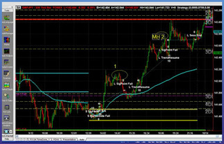 Stock Market: Learn How to Trade, Free Online Stock Trading Courses   Online stock trading   Scoop.it