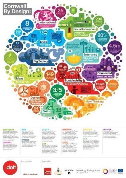 Trouver Des Prospects grâce aux Infographies | Fidélisez vos clients, faites en des fans ! | Scoop.it