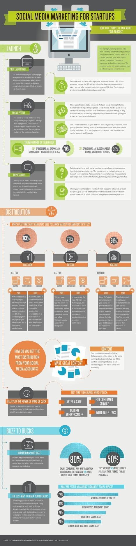 Cinque azioni di comunicazione vincente di uno startupper | Social Media: notizie e curiosità dal web | Scoop.it