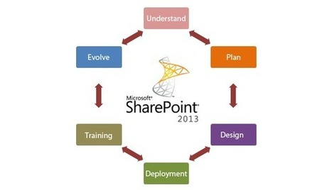 SharePoint Consultation | Microsoft SharePoint Consultant for SharePoint Design and development | SharePoint 2013 | Scoop.it