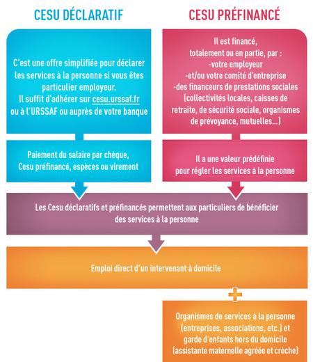 Le CESU : définition, atouts, utilisation - Le blog de Jobbers&Co | Economie : outils et infos | Scoop.it