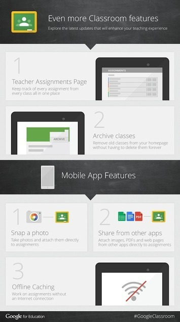 New Visual Featuring The Latest Google Classroom Updates ~ Educational Technology and Mobile Learning | Education Technology | Scoop.it