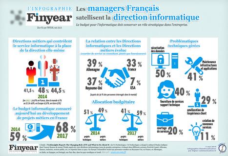 Infographie : les managers français satellisent la direction informatique | Lygier | Scoop.it