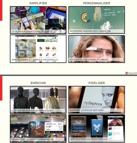 Diaporama | Les 6 leviers du responsive retail | ecommerce Crosscanal, Omnicanal, Hybride etc. | Scoop.it