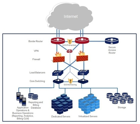 Network Infrastructure | OpSource | Technology & Heathcare | Scoop.it