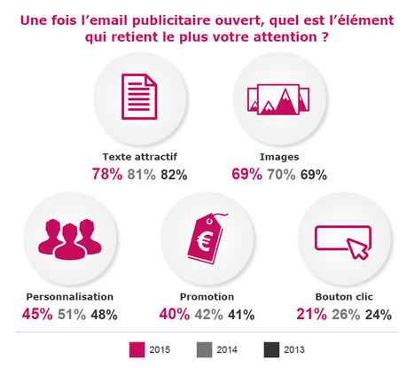 L'emailing a-t-il toujours sa place dans le marketing direct ? | Virginie Do Carmo | Scoop.it