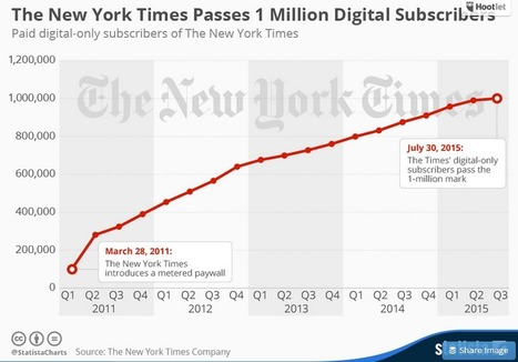 Infographic: The New York Times Passes 1 Million Digital Subscribers | Public Relations & Social Media Insight | Scoop.it