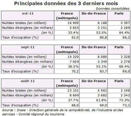 L'INSEE publie ses statistiques du Tourisme d'août à octobre 2011 | Chambres d'hôtes et Hôtels indépendants | Scoop.it