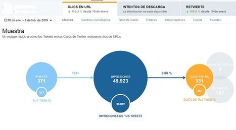 Súper Guía de Twitter Analytics en Español para Principiantes | El Mundo del Diseño Gráfico | Scoop.it
