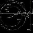 Los cinco movimientos de la Tierra - Naukas | Movimientos de la Tierra | Scoop.it