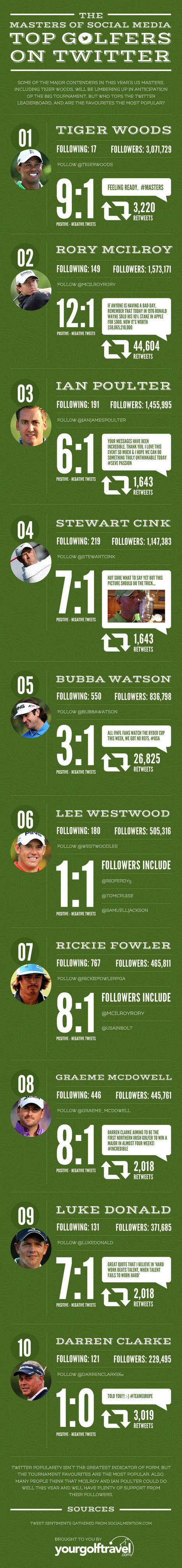 The Social Side of Golf [infographic] | Golf Infographics | Scoop.it