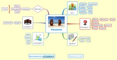 Question : quelle est la bonne structure d'une mindmap ? | Revolution in Education | Scoop.it
