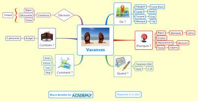 Question : quelle est la bonne structure d'une mindmap? | Cartes mentales, mind maps | Scoop.it