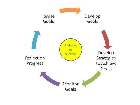 Copy of Learning Goals: Pathway to Success - Academy Portfolios | Mahara ePortfolio | Scoop.it