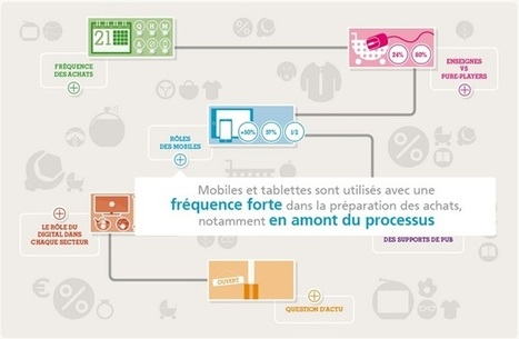 E-commerce : 70% des possesseurs de smartphones achètent une ... - TourMaG.com | Commerce international | Scoop.it