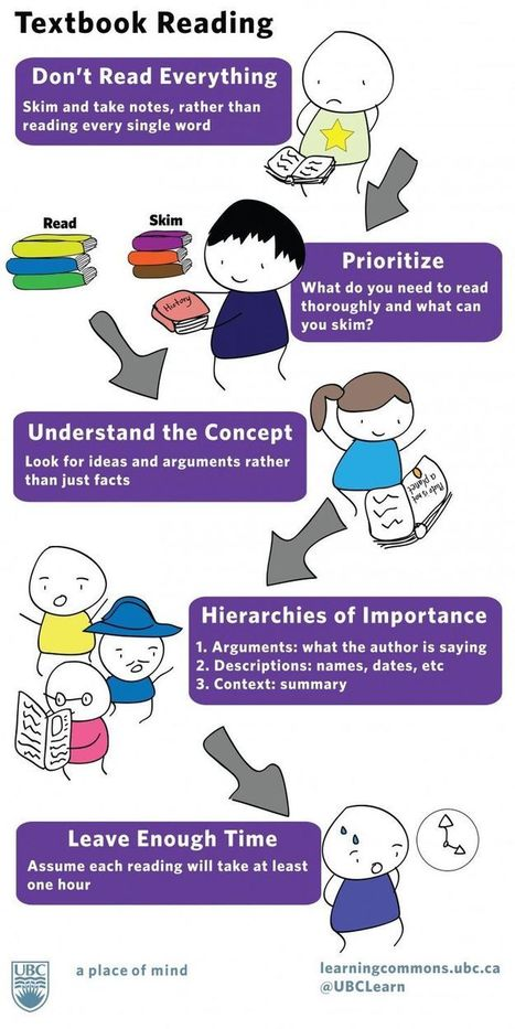 Smart Reading Strategies Students Should Develop | Sharing Information literacy ideas | Scoop.it
