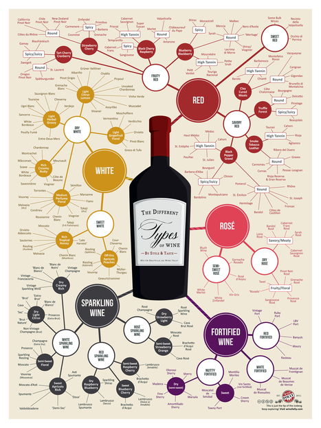 Wine: Know what you like, then branch out | Wine Harmony (TM) | Scoop.it