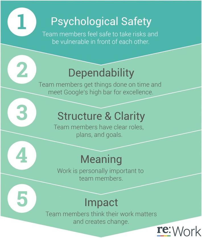Google's Research on Effective Teams | FUTURISTIC LEADERSHIP | Scoop.it