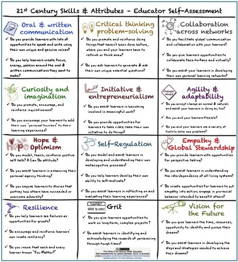 A Very Good Checklist for Assessing 21st Century Learning Skills ~ Educational Technology and Mobile Learning | Learning Technology, Pedagogy and Research | Scoop.it