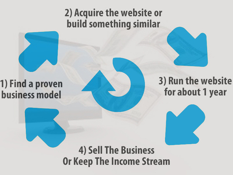 Complete Guide to Earn Money by Flipping Websites | Blogging Tips | Scoop.it
