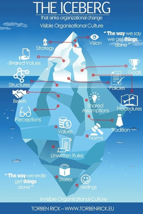 The iceberg that sinks organizational change | CASR3PM | Scoop.it