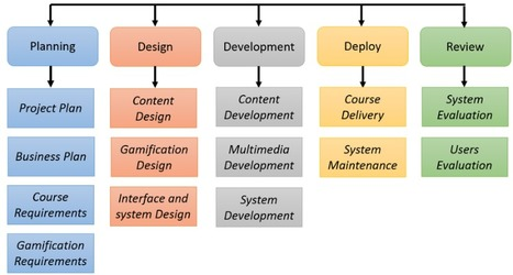 A Gamified e-Learning Design Model to Promote and Improve Learning | Information Technology Learn IT - Teach IT | Scoop.it