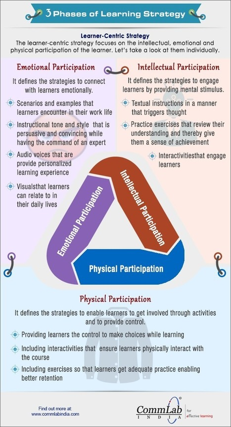 [Infographic] 3 phases of Learning Strategy | digital divide information | Scoop.it
