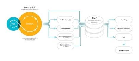 #Startup : Kontest noue un partenariat avec Bime et lance sa Data Collection Platform | Languedoc Roussillon : actualité économique | Scoop.it