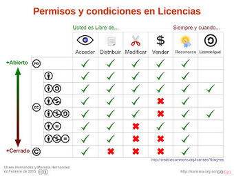 Cómo aplicar licencias Creative Commons | Educacion, ecologia y TIC | Scoop.it