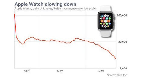 L'euphorie de l'Apple Watch décline, une baisse des ventes de 90% ! | Quantified Self | Scoop.it