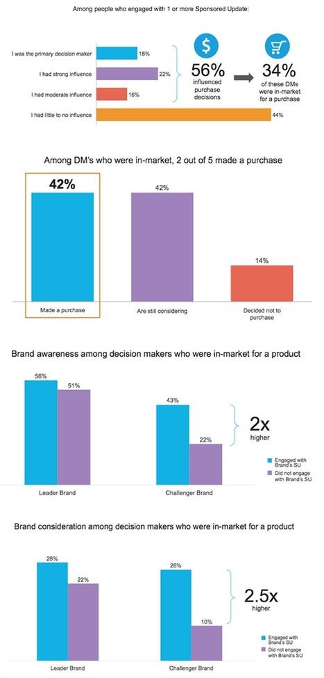 B2B Content Marketing on LinkedIn Works: CRM Lead Management Brands Hit Their Mark - LinkedIn | B2C, B2B, C2C, C2B... | Scoop.it