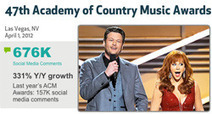 » How CBS leveraged social for Academy of Country Music Awards | country music news | Scoop.it
