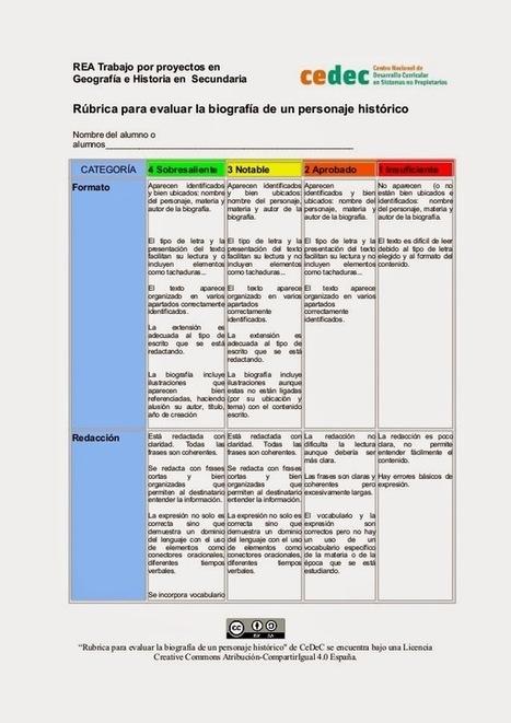 La Evaluación en la Educación Actual.: COLECCIÓN DE RÚBRICAS 1. | Cómo aprender en la era 2.0 | Scoop.it