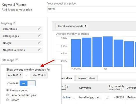 How Google Keyword Planner Tool Helps You Visualize Search Trends Better | Maketing digital | Scoop.it
