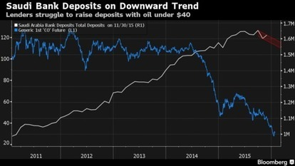 Oil Woes Hit Saudi Banks With Stocks Cheaper Than Assets | EconMatters | Scoop.it