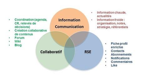 Les dimensions de l'intranet et la prise en compte des média - Arctus | réseaux sociaux et relations humaines | Scoop.it