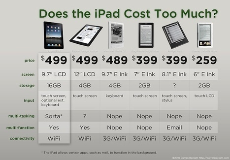 Infographic: Cost/Benefit Analysis of the iPad Vs Five eReaders - The Digital Reader   Ebook and Publishing   Scoop.it