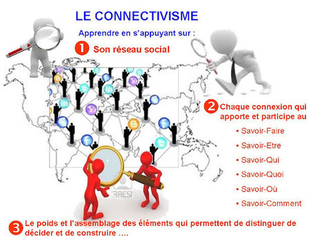Gestion des Connaissances: Le Connectivisme favorise l'apprentisssage | Information Technology Learn IT - Teach IT | Scoop.it