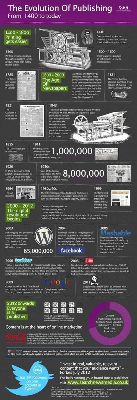 The evolution of publishing from 15th century to today [infographic] - Ebook Friendly | Infographics for libraries | Scoop.it