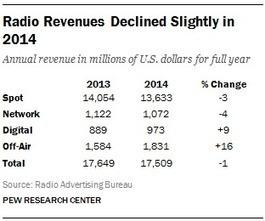 US Radio Off-Air Revenue increased 16% in 2014 (Digital +9%) RAB Pew Research Center | Big Media (En & Fr) | Scoop.it