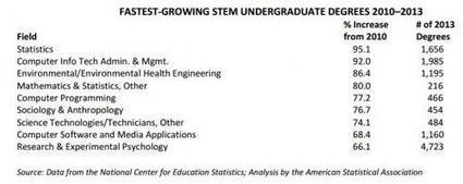 Statistics is the fastest-growing undergraduate STEM degree | Teacher Tools and Tips | Scoop.it